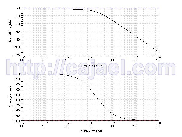 Representacion del diagrama de Bode del sistema con Scilab