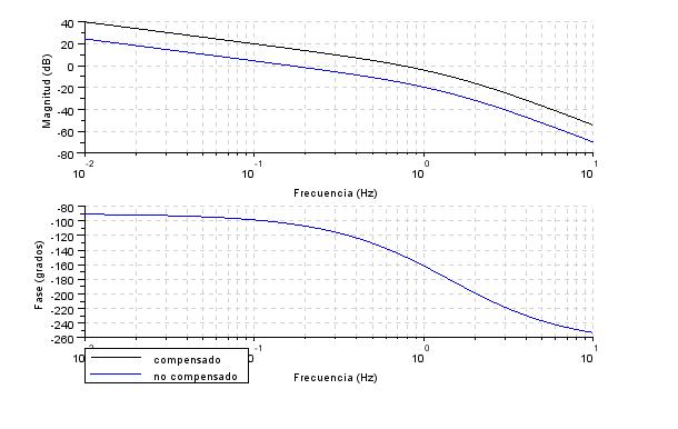 Diagrama de Bode del sistema compensado y no compensado con Scilab