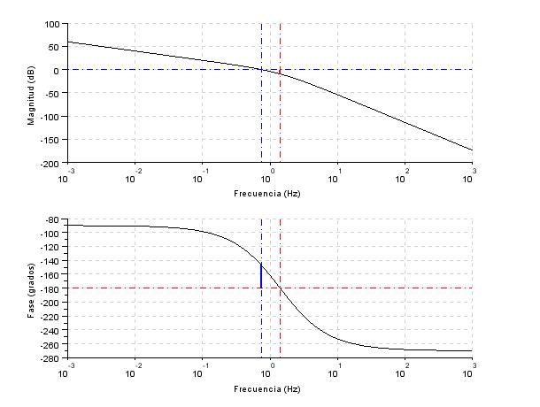 Margenes de ganancia y fase en diagrama de Bode del sistema compensado con Scilab