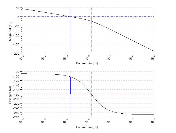 Margenes de ganancia y fase en diagrama de Bode del sistema no compensado con Scilab