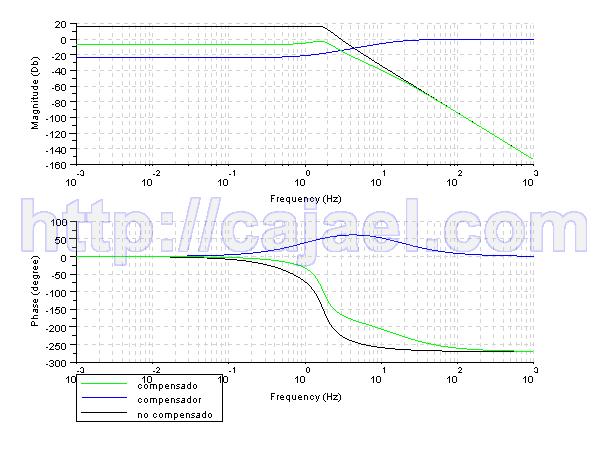 Diagrama de Bode del sistema compensado, no compensado y del compensador con Scilab