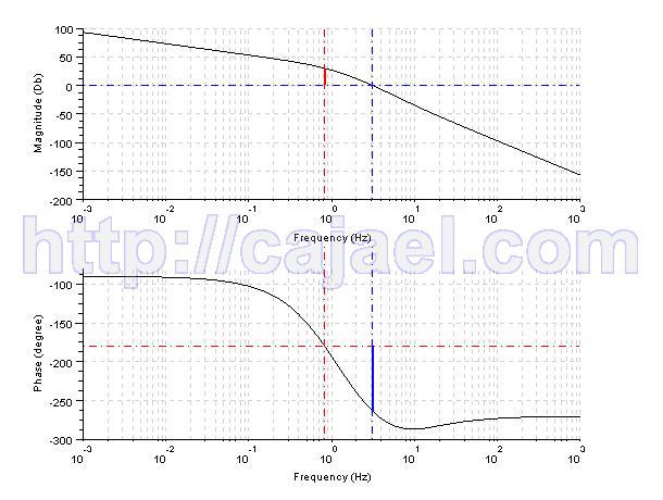 Diagrama de Bode y margenes de fase y ganancia con Scilab