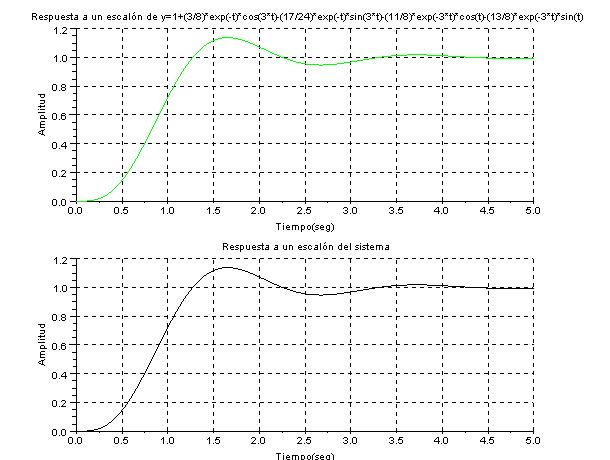 respuesta del sistema a un escalon con Scilab