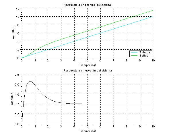 Respuesta a un escalon y una rampa del sistema con Scilab