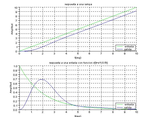 Respuestadel sistema a una entrada rampa y a un funcion exponencial con Scilab