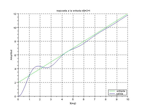 Respuesta del sistema a una entrada con Scilab