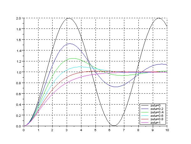 Respuesta del sistema a un escalor para varios valores del factor de amortiguamiento con Scilab