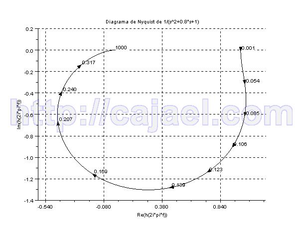 Diagrama de Nyquist con Scilab