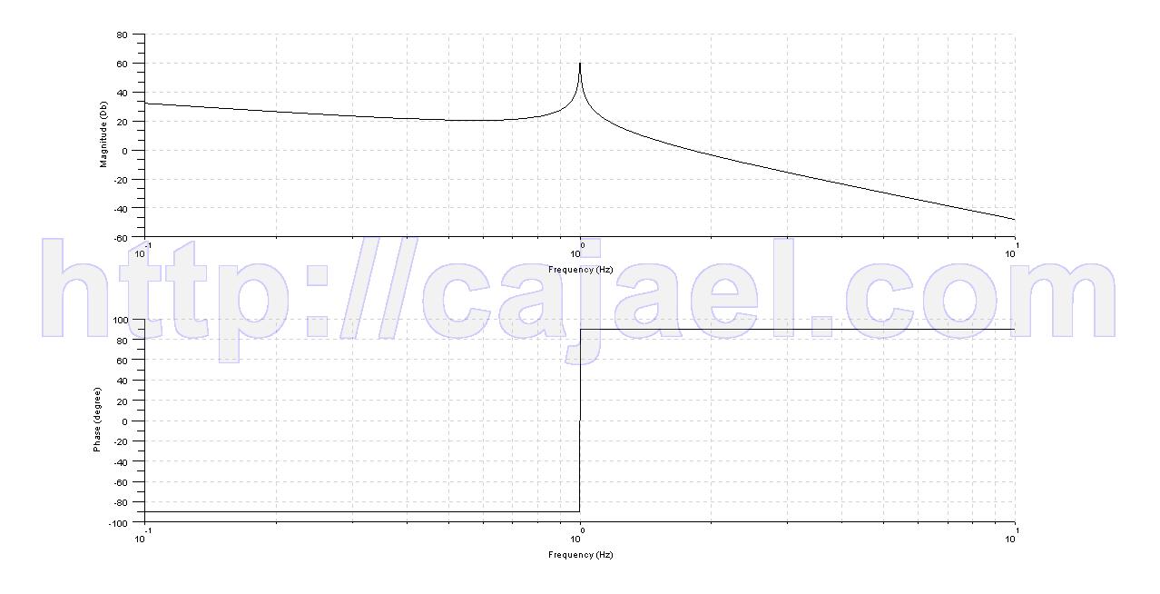 Diagrama de Bode del sistema con Scilab