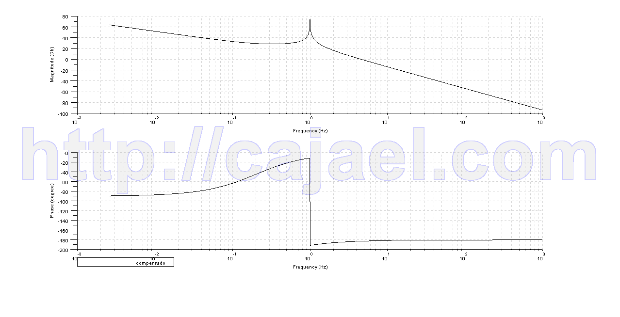 Diagrama de Bode del sistema compensado con Scilab