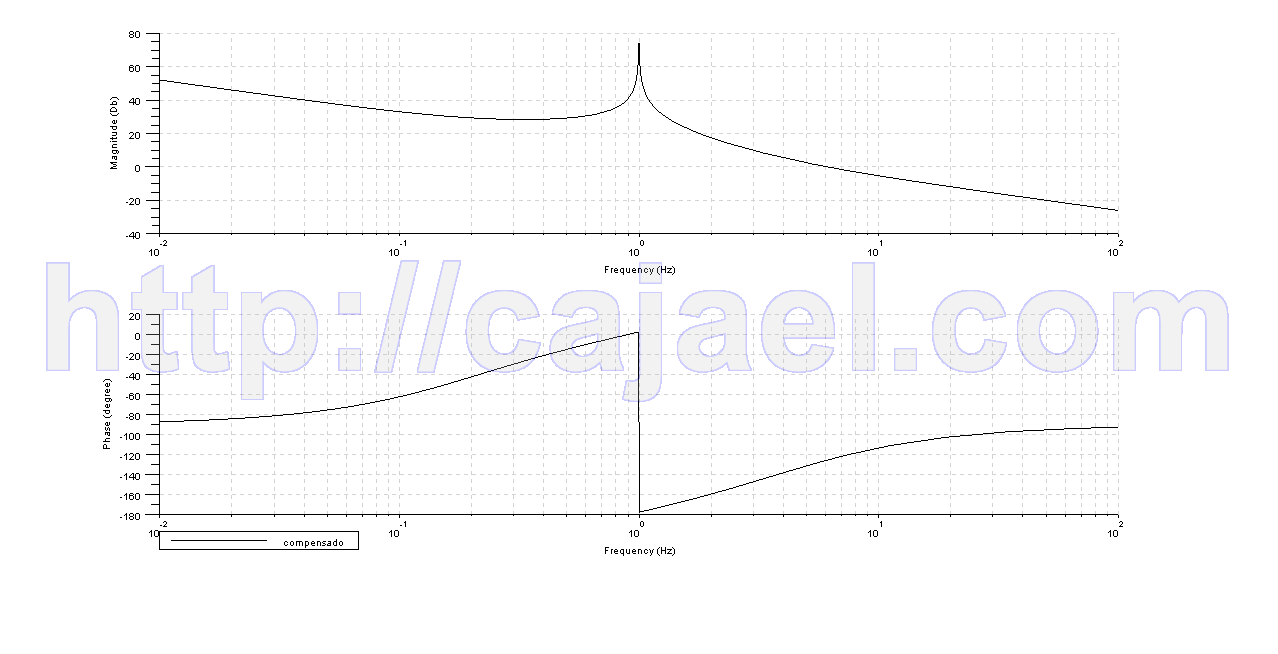 Diagrama de Bode de otro sistema compensado con Scilab