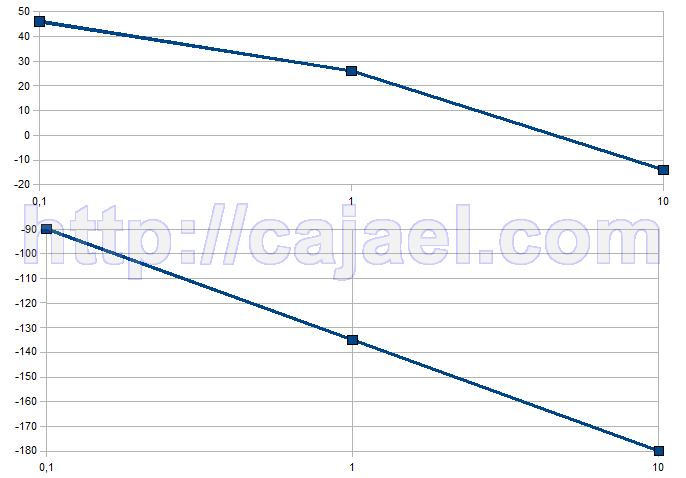 Representacion del diagrama de Bode con los valores de las tablas