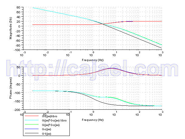 Diagrama de Bode del sistema compensado y sin compensar con Scilab