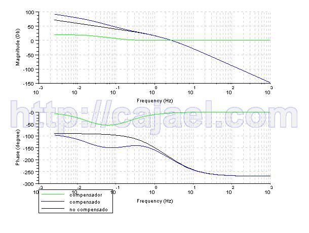 Diagrama de Bode del sistema compensado y no compensado y el compensador con Scilab