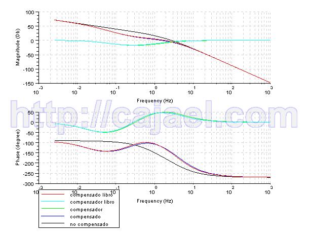 Diagrama de Bode del sistema no compensado y compensado y el compensador con Scilab