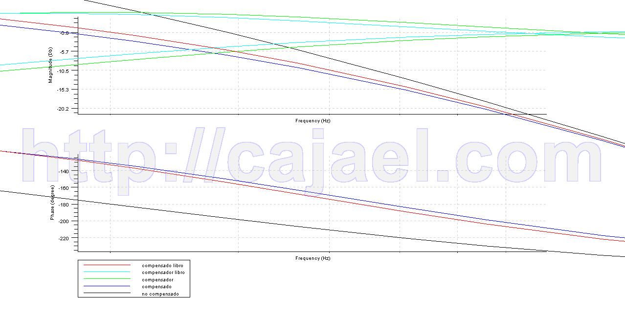 Ampliacion del diagrama de Bode para ver que el margen de ganancia es mayor que 10dB