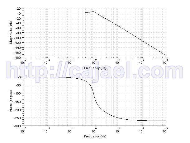 Diagrama de bode de la funcion de transferencia con Scilab