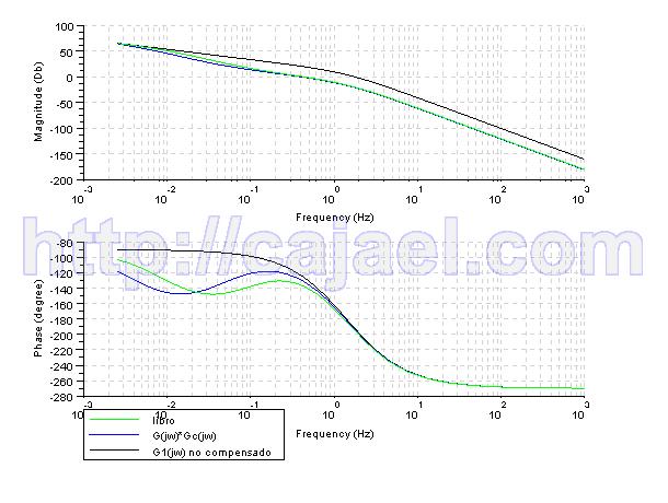 Diagrama de Bode del sistema no compensado y compensado con Scilab