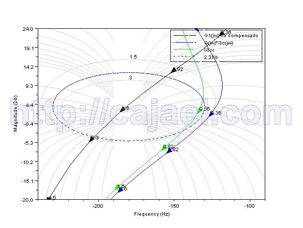 simulacion con Scilab, Carta de Nichols