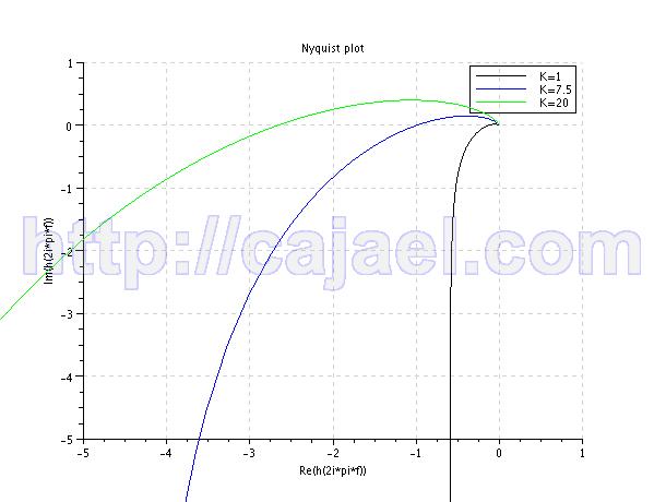 Diagrama de Nyquist para varios valores de ganancia con Scilab