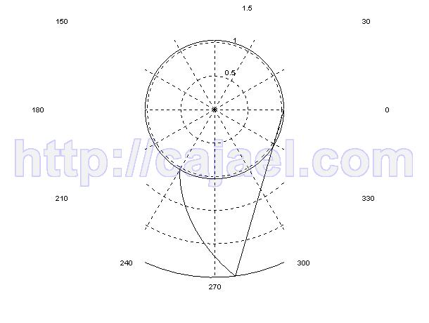 Diagrama polar con Scilab