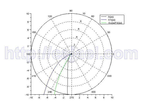 Diagrama de Nyquist del sistema y el sistema compensado con Scilab