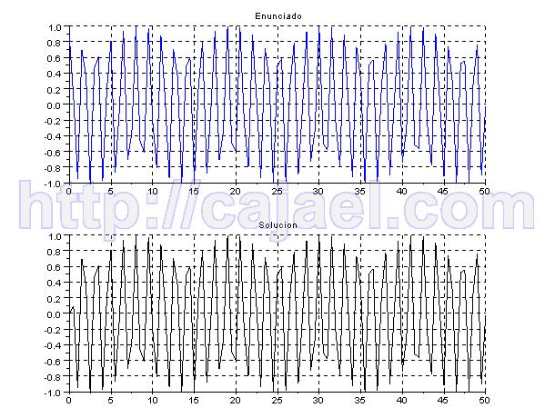 representacion en el tiempo de la Transformada de Laplace con Scilab