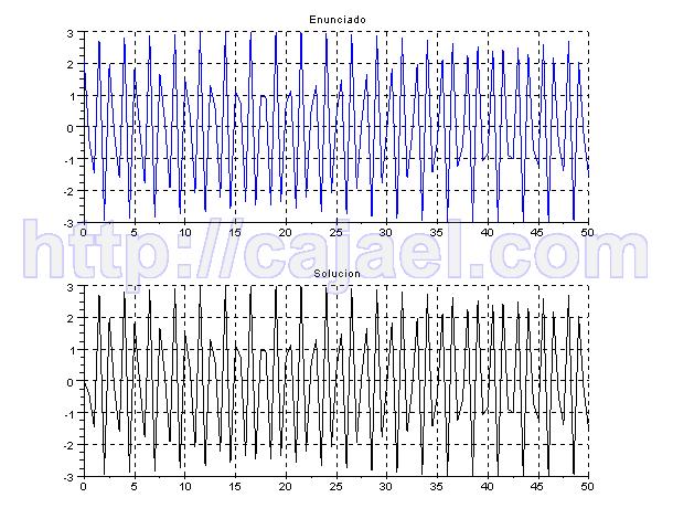 Representacion en el tiempo de la tranformada de Laplace para una entrada impulso con Scilab