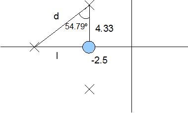 posicion de los polos y ceros del compensador