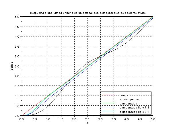 respuesta del sistema compensado y no compensado a una rampa con Scilab