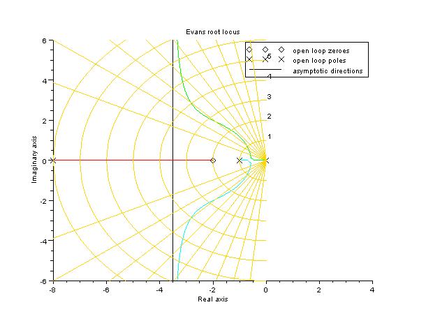 Lugar de las raices con rejilla con valores de ganancia de la Transformada de Laplace con Scilab