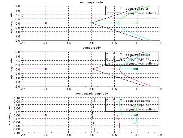Lugar de las raices del sistema sin compensar y compensador con Scilab